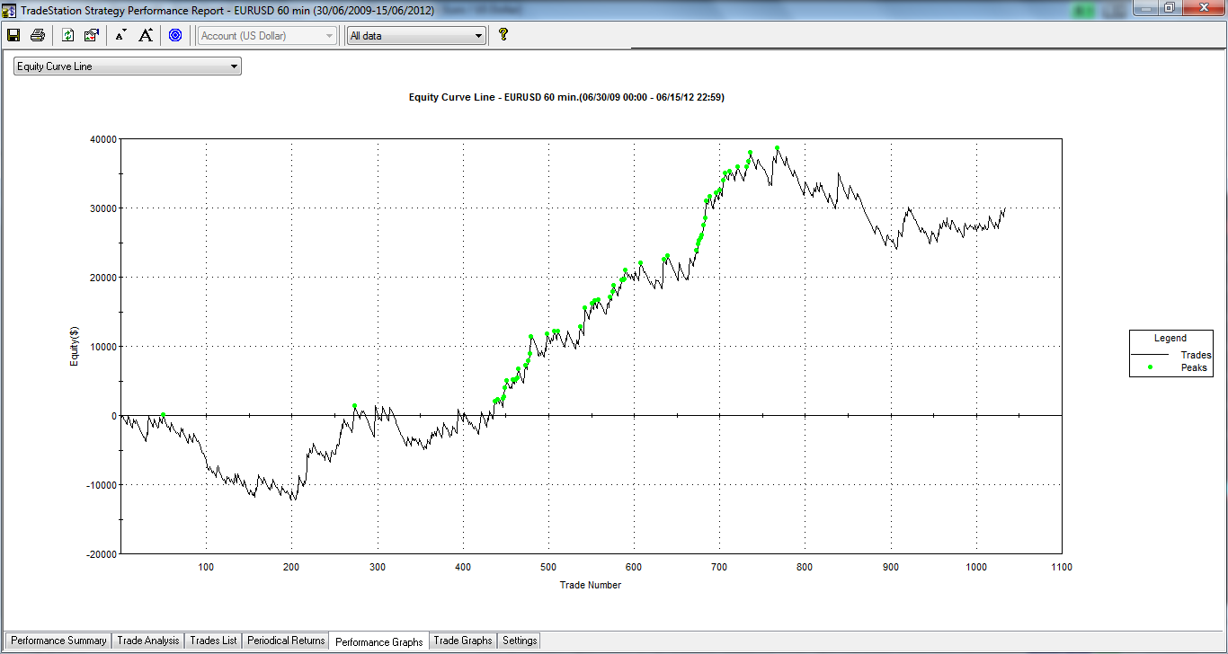 Equity trading systems