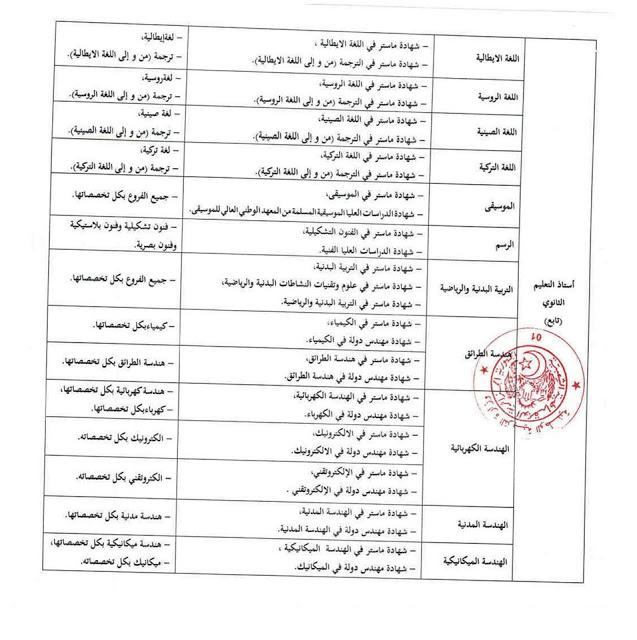 التخصصات و الشهادات المطلوبة لمسابقة اساتذة التعليم الثانوي 2017