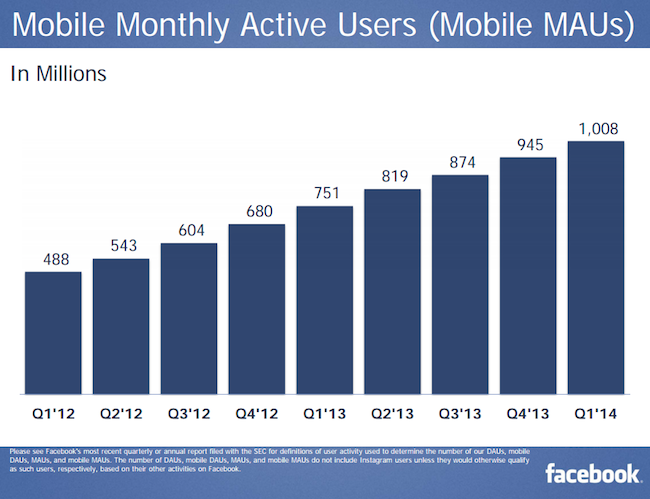Facebook's mobile MAUs for Q1 2014 top 1 billion
