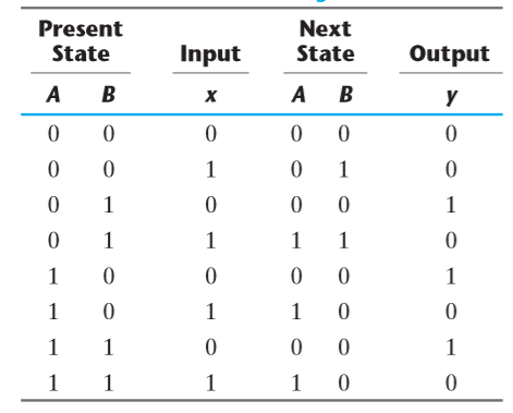 State Equation State Table State Diagram