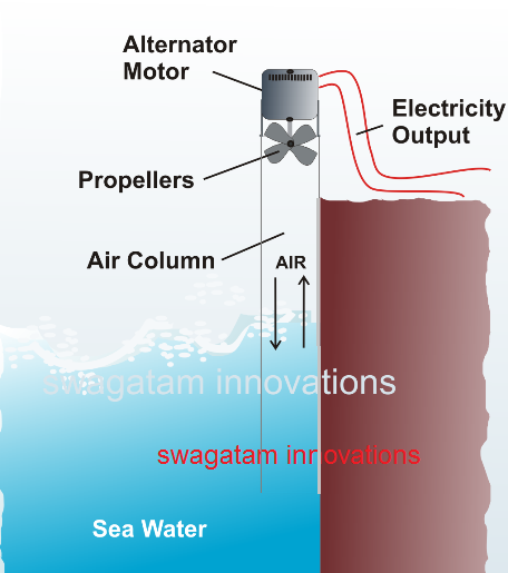 generating electricity from rising falling air column in tube from sea waves