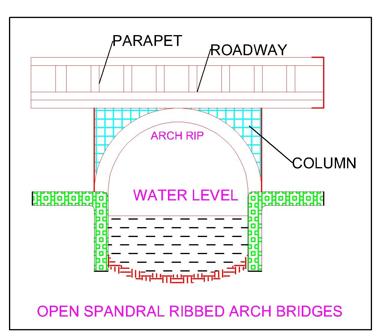 TYPES OF BRIDGES ~ learntocivilfield.com