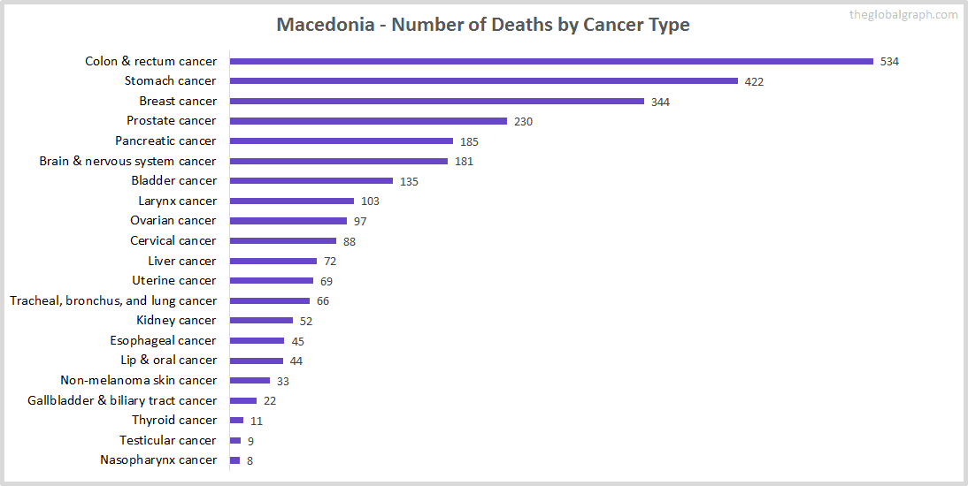 Major Risk Factors of Death (count) in Macedonia