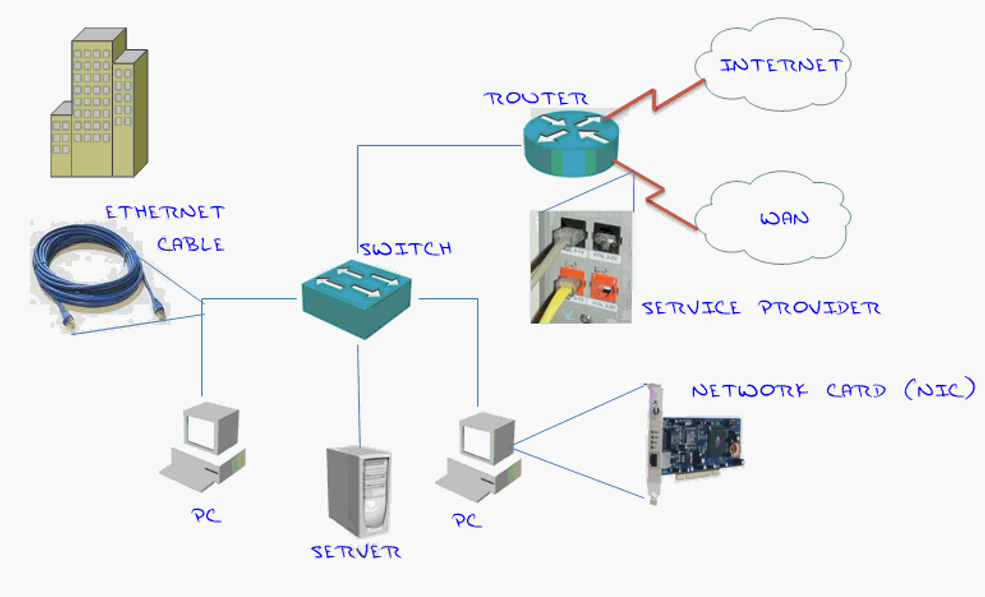What Is A Network Amp What Are The Core Components Of A
