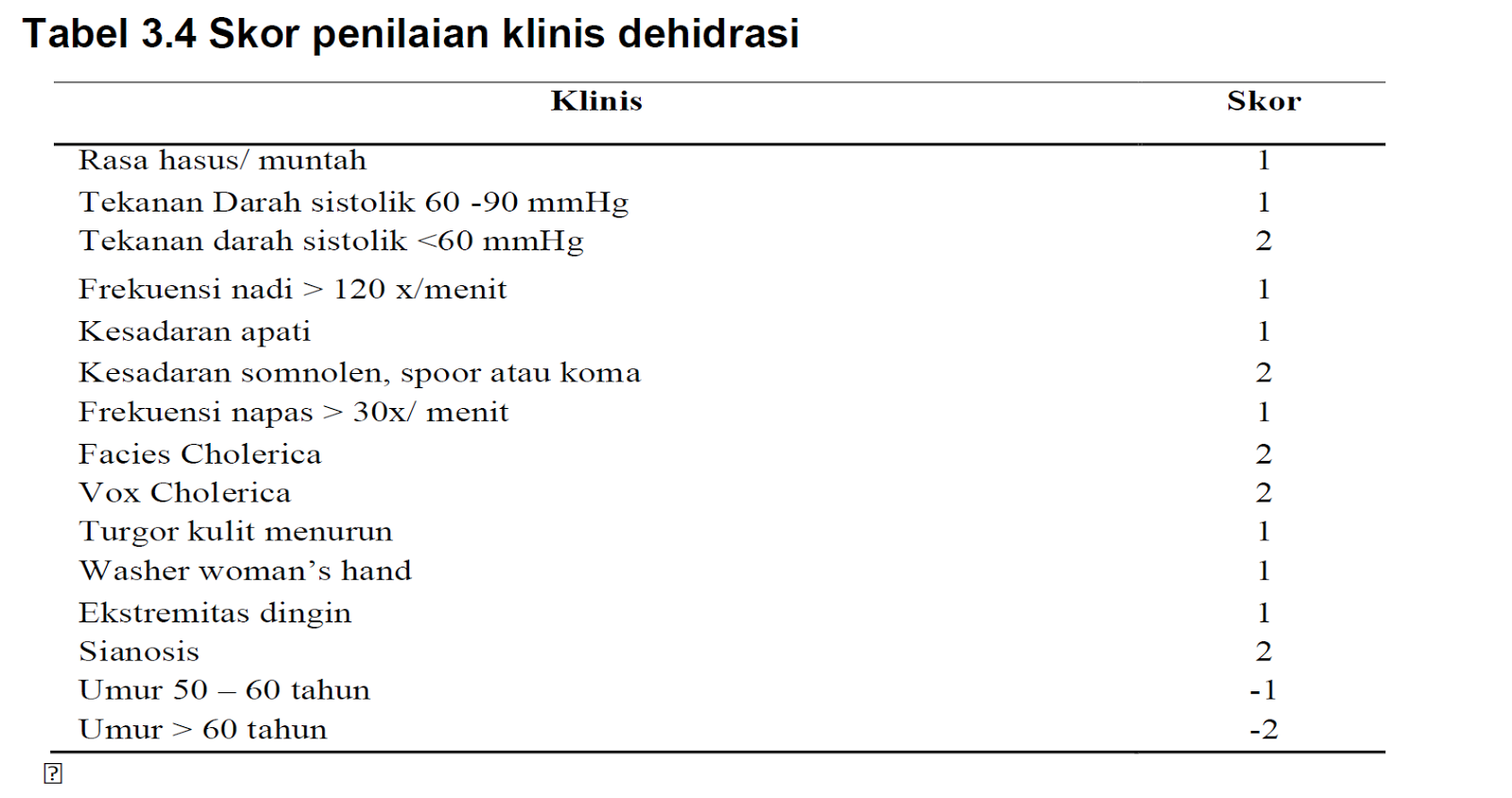 Diet Penyakit Saluran Cerna