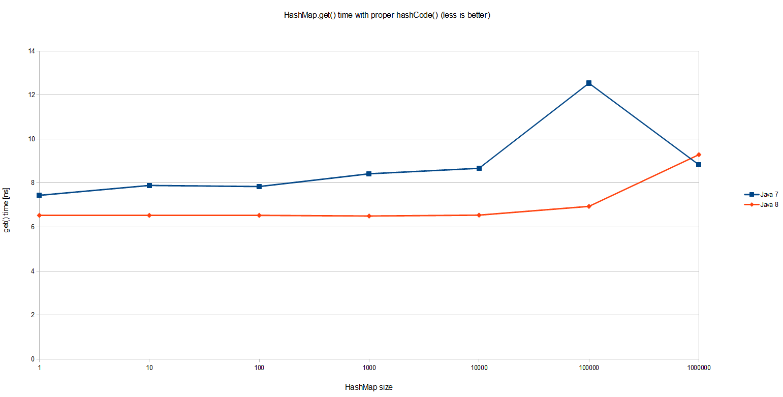 HashMap Performance Improvements in Java 8 - DZone Performance