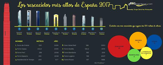 Infografía de los rascacielos más altos de España