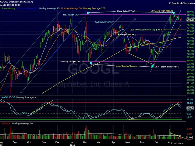 Cổ phiếu Alphabet hay Google (NASDAQ: GOOGL)
