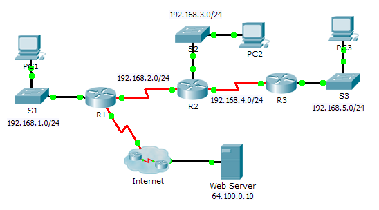 Tugas jaringan komputer packet tracer configuring ripv2 config ccuart Image collections