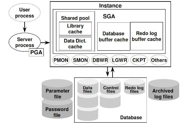 Kết quả hình ảnh cho Oracle Instance