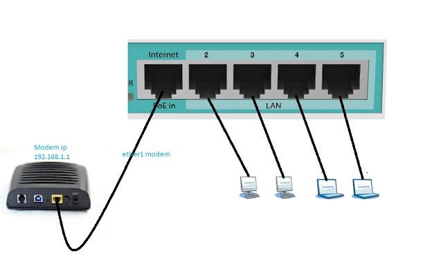 MIKROTIK DHCP SERVER SETTING
