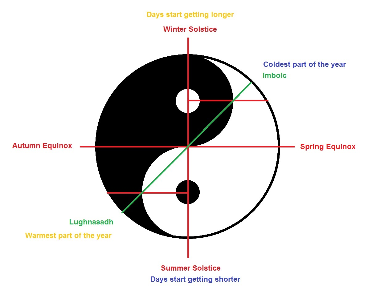 Old european culture yin and yang the winter solstice the beginning of the lengthening of the day is the white dot in the middle of the black part of the diagram biocorpaavc Gallery