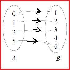 Pengertian relasi dan cara menyajikan relasi cara menyajikan relasi diagram panah ccuart Image collections