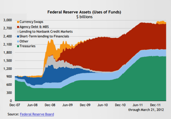 Fed reserve balance sheet 2012 La Cortina Fumogena Accademica
