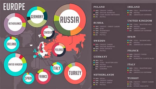 歐洲付款偏好