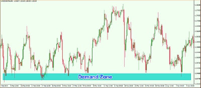 Guide To Understanding Supply and Demand Strategies For Forex Traders