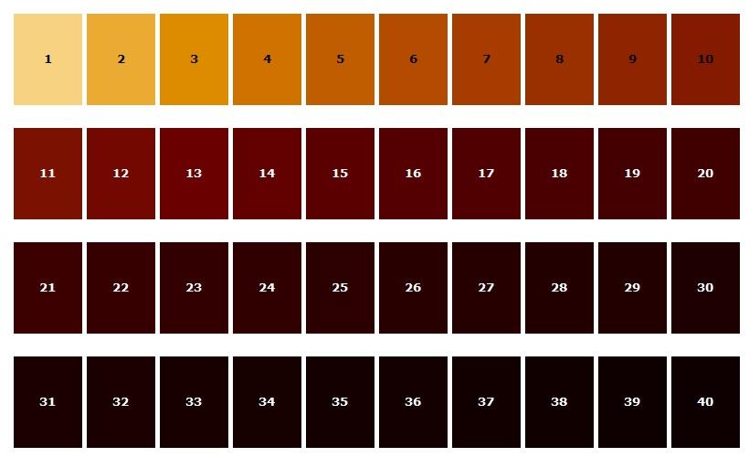 Estimating Colour Of Homemade Specialty Malt