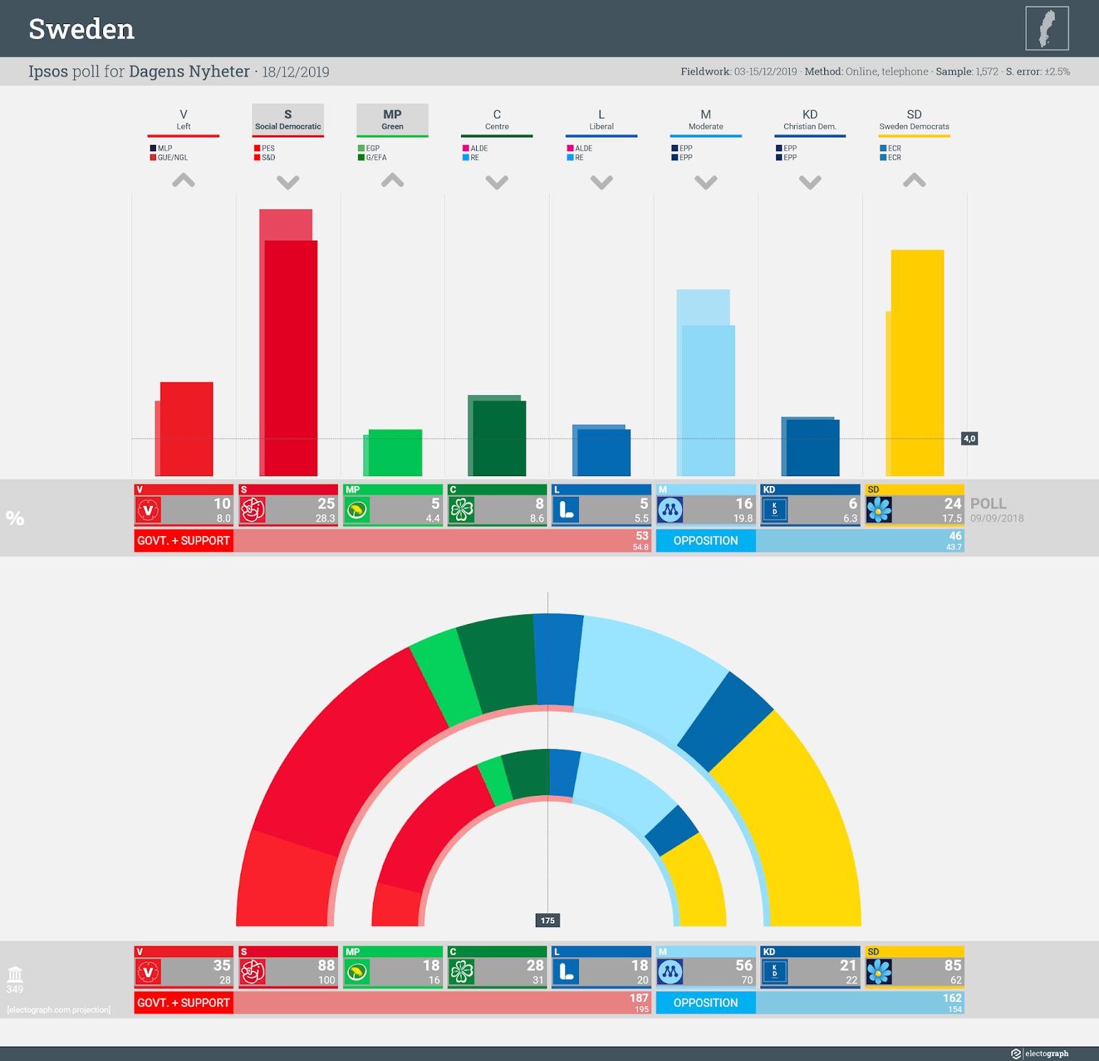 SWEDEN: Ipsos poll chart for Dagens Nyheter, 18 December 2019