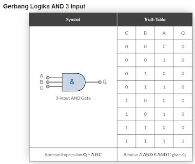 Gambar-gerbang-logika-AND-3-input