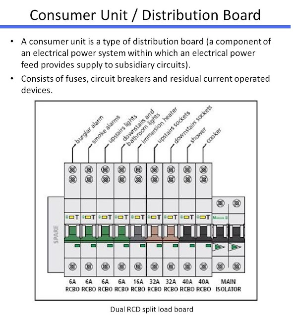 Rcbo Consumer Unit Wiring Diagram Mixture Of Elements And Compounds Unit/distribution Board | Electrical Engineering Blog