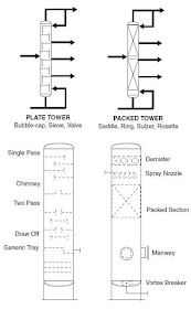 Common Process Equipment Symbols Used in Developing