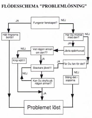 Klassisk ingenjörsmässig problemlösning