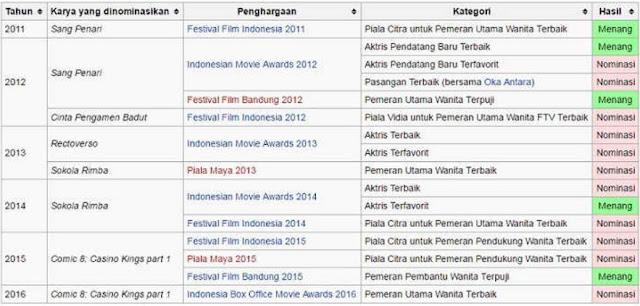 Penghargaan yang pernah Di raih oleh Prisia Nasution