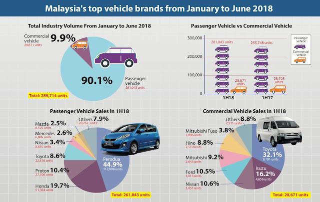 Jenama kereta paling banyak terjual di Malaysia dari Jan ke Jun 2018