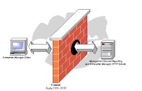 Inilah Jenis dan Fungsi Firewall