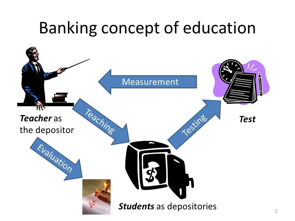 Banking concept vs problem posing