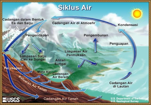 Gambar Siklus Hidrologi, Proses Daur Air di Bumi