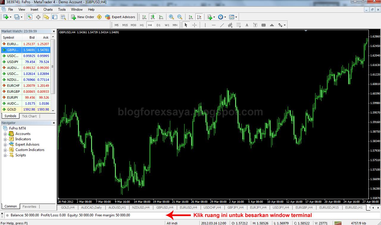 Asas Analisis Teknikal | Blog Forex Saya - Diari Trading Forex