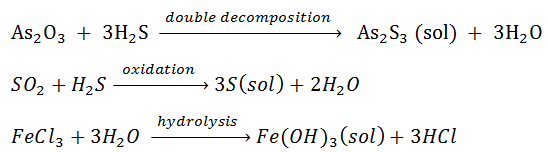 Preparation of Colloids:-  a) Chemical method