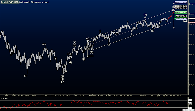 Elliott Wave Index Count