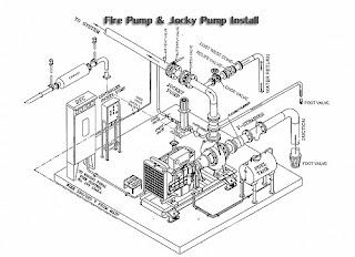 Engineer: Fire Pump Design Calculate (การคำนวณและการออกแบบหา