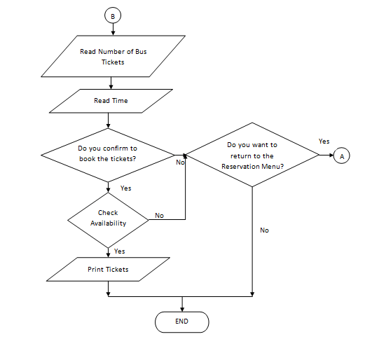 online ticket booking process flow diagram