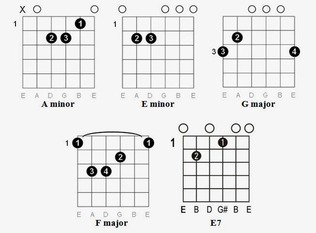 Easy Guitar Tabs: Easy Guitar Tabs: Adele