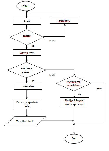 Sharing Sains Contoh Proposal Sistem Pakar Mendiagnosa Penyakit Jamur Dengan Metode Backward Chaining
