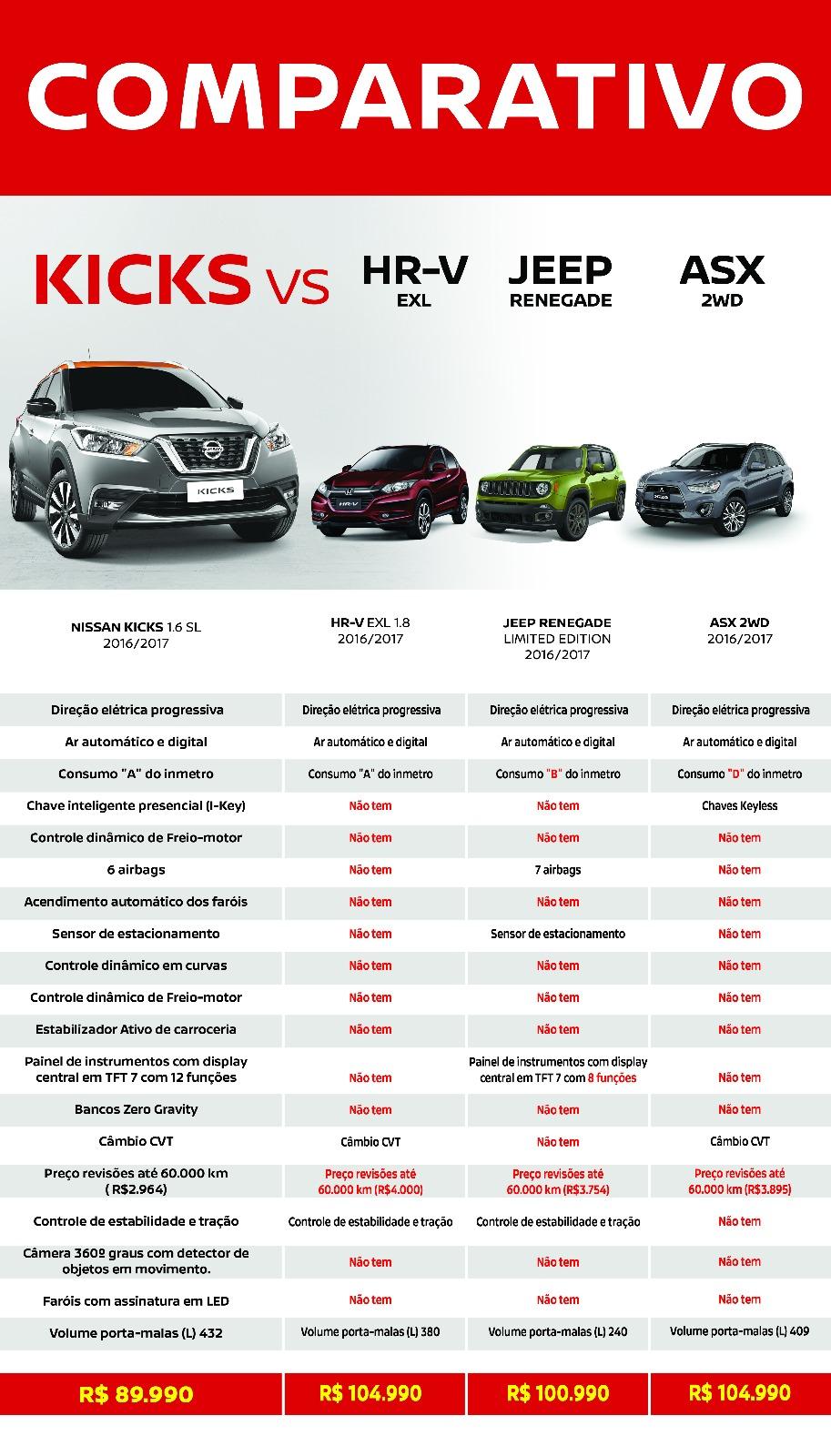 Compare e comprove: Nissan Kicks SL enfrenta Honda HR-V, Jeep Renegade e Mitsubishi ASX