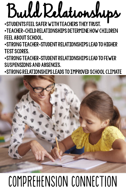 Relationships matter. (period) It is so important that kids feel connected, safe, and cared for. In this post, tips are shared to help you build character in the classroom #relationshipsmatter #motivation #characterintheclassroom