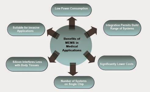 Akt Micro Electro Mechanical Systems Mems