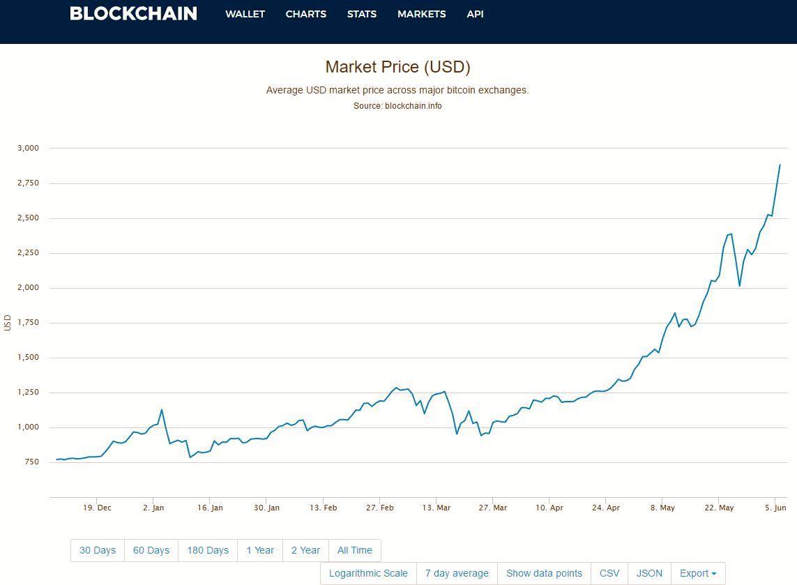 ichimoku trading signale wie man bitcoin clif hoch handelt