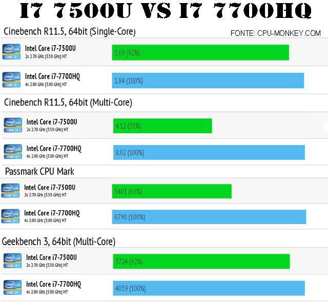 processador intel  CORE I7 7500U VS CORE I7 7700HQ