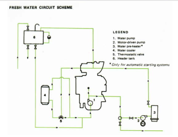system shows a typical cooling water circuit