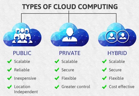 Cloud Storage Kya Hai Aur Iska Upyog Kaise Karte Hai