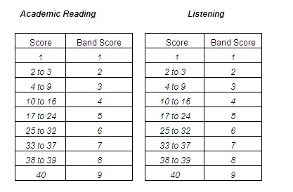 Band score for ielts also hey   me onita table rh blogonita