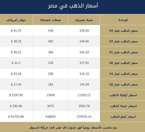 اسعار الذهب اليوم فى مصر , سعر الذهب اليوم لحظه بلحظة