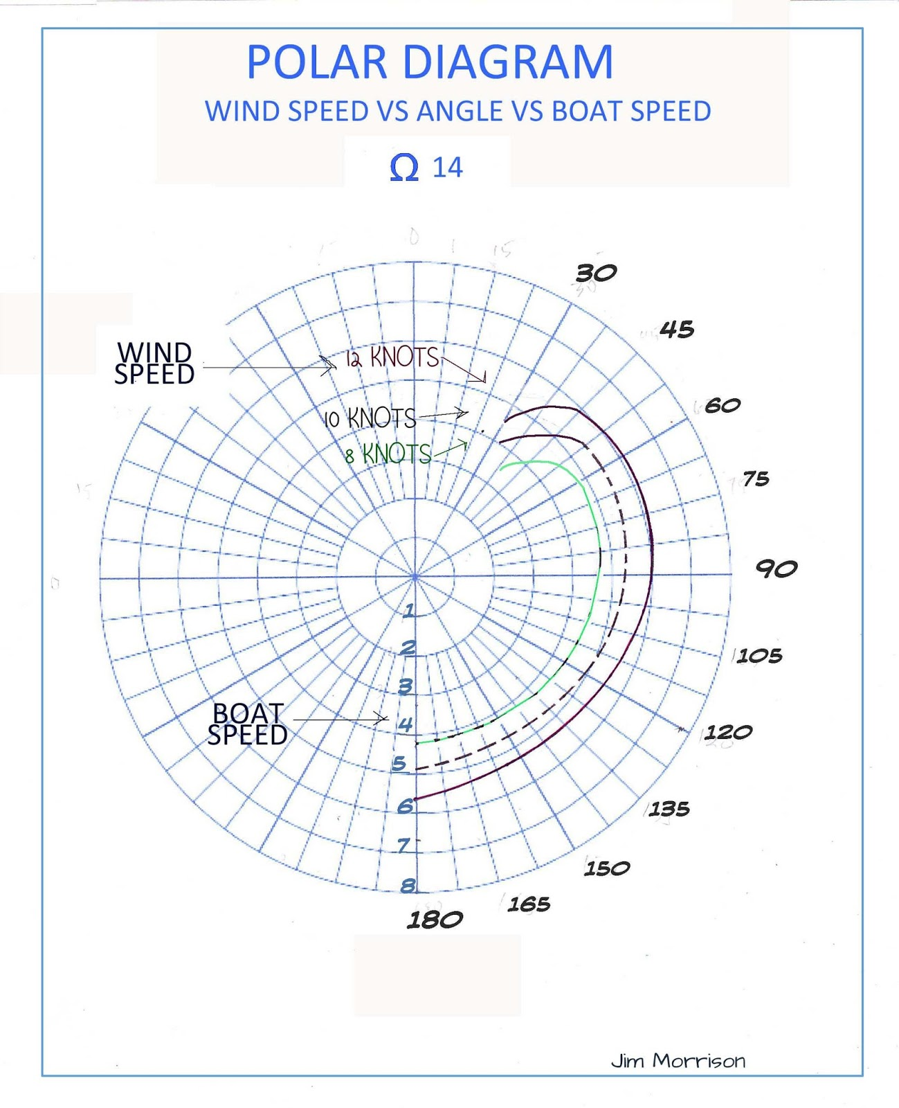 medium resolution of omega 14 sailboat omega 14 polar diagram for wind speed vs angle