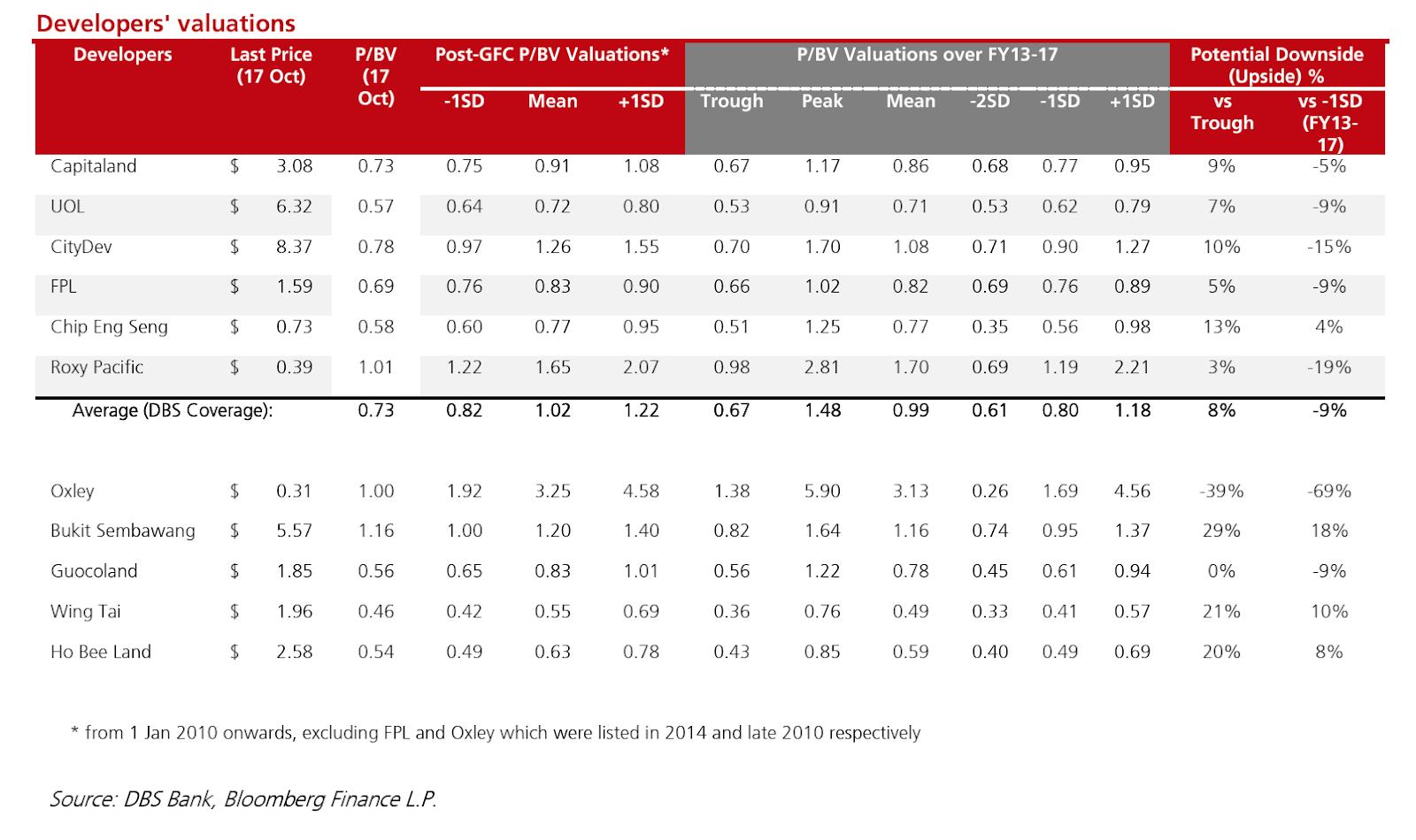 Singapore Property Developers Stocks Valuation - DBSV 181018