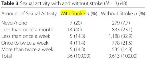 図:脳卒中経験と性的活動頻度